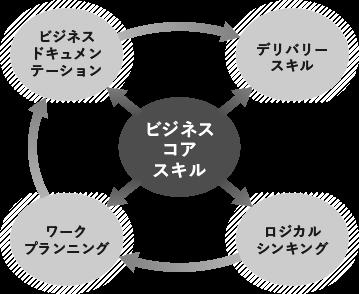 ビジネス・コア・スキル